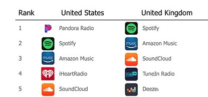 Top Five Apps For Streaming Music on an iOS/MacOS Device – Apple Summit